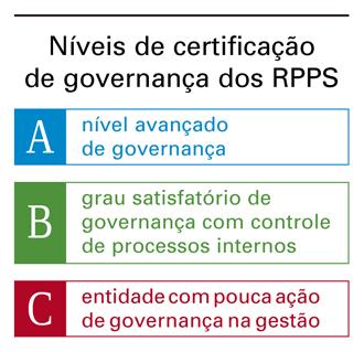 Níveis de certificação  de governança dos RPPS